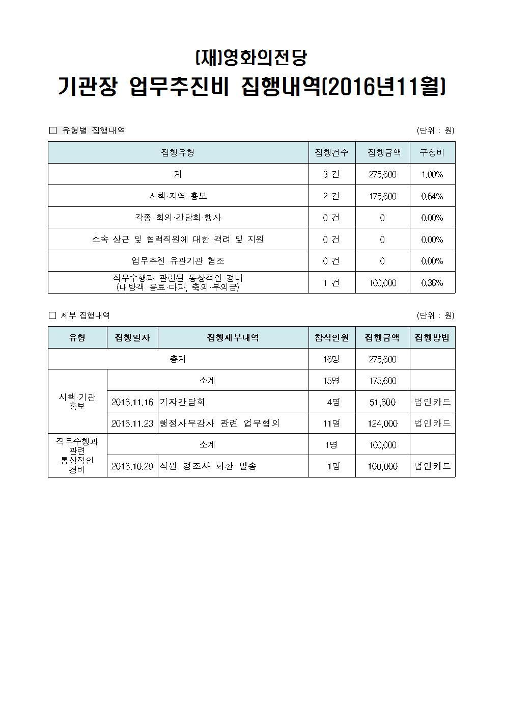 기관장 업무추진비 공개(2016.11.)
