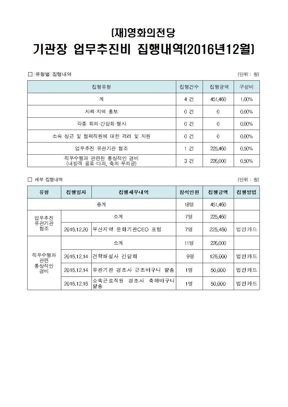 기관장 업무추진비 공개(2016.12.)