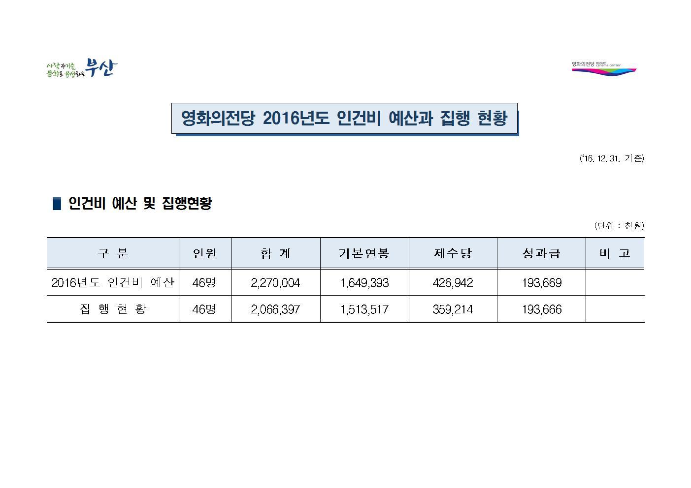 2016년 인건비 예산과 집행 현황